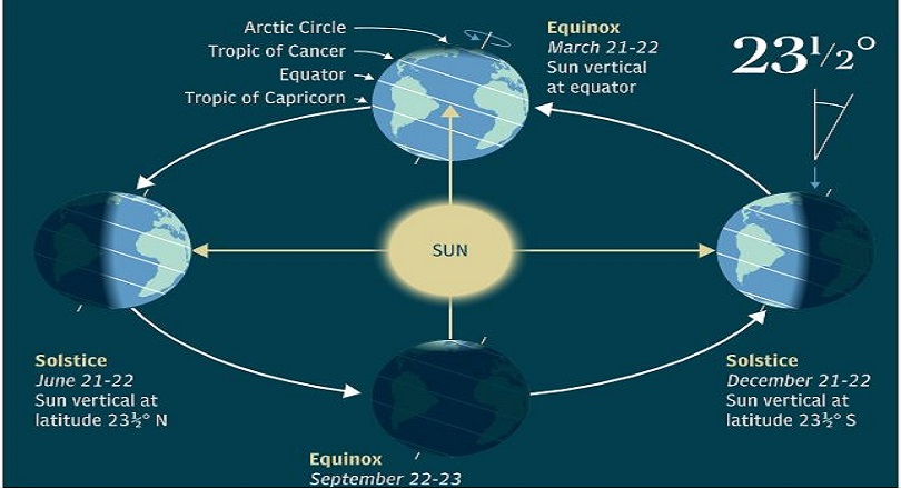 SOLSTICE: Things You Need to Know about the L